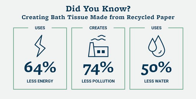 About recycled toilet paper