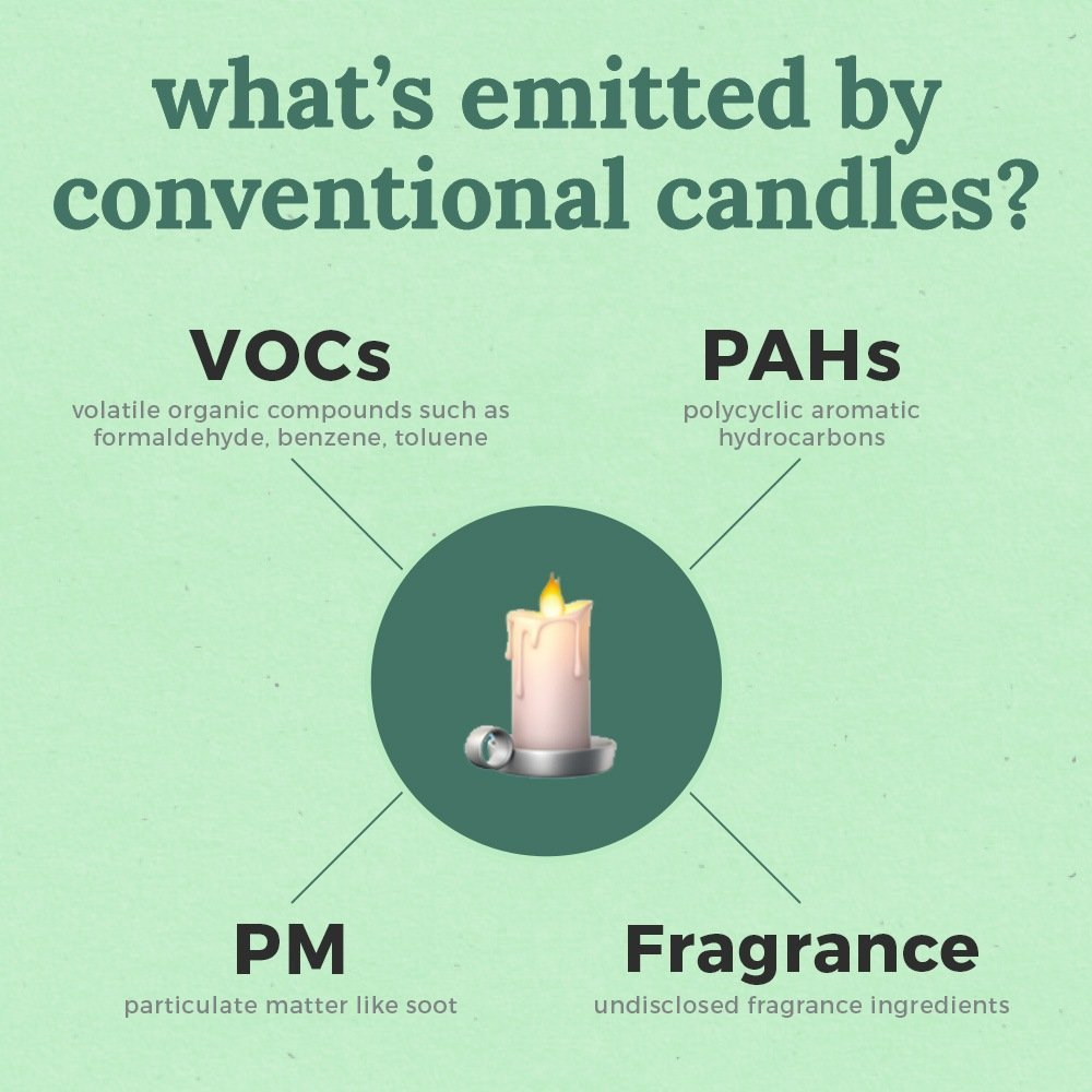 What's emitted by conventional candles?