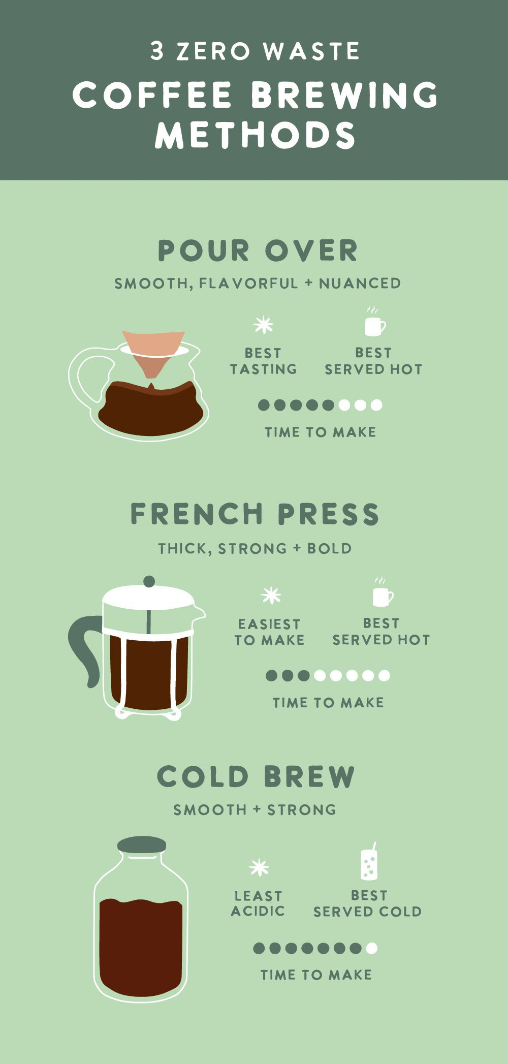 Zero Waste Coffee Brewing Methods